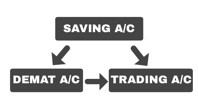 Demat Account Basics