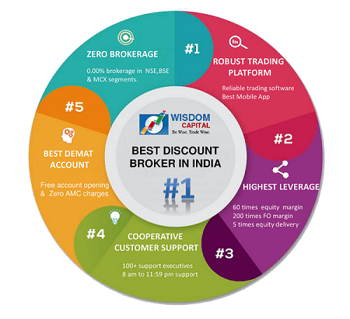 Wisdom Capital Demat Account